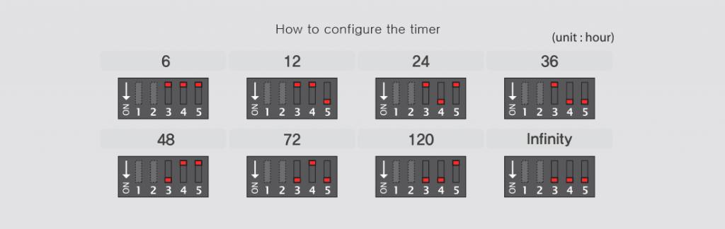 pmp-pmez-timer-configuration