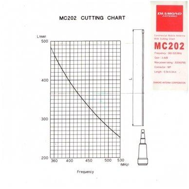 MC-202 3