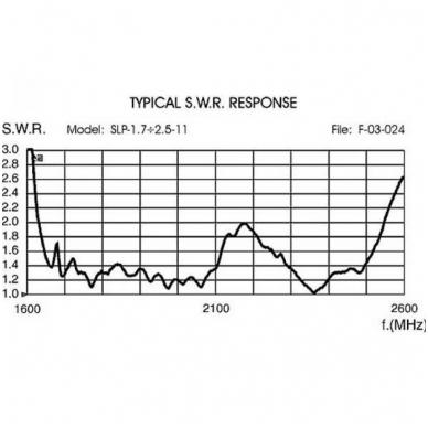 Sirio SLP-1.7÷2.5-11 3